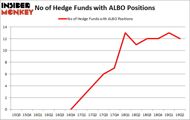 No of Hedge Funds with ALBO Positions