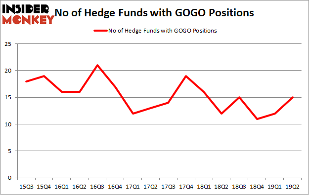 No of Hedge Funds with GOGO Positions