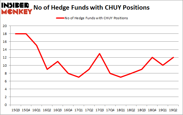 No of Hedge Funds with CHUY Positions