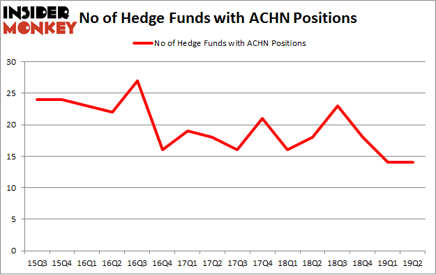 No of Hedge Funds with ACHN Positions