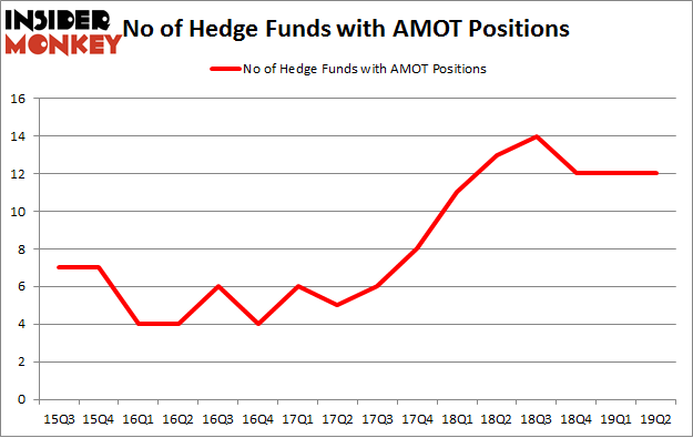 No of Hedge Funds with AMOT Positions