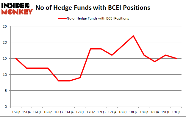 No of Hedge Funds with BCEI Positions