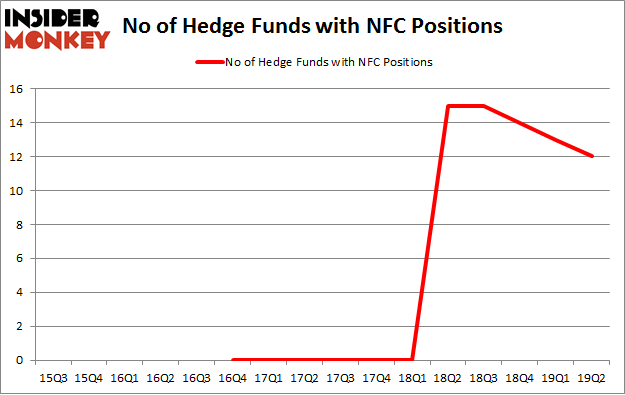 No of Hedge Funds with NFC Positions