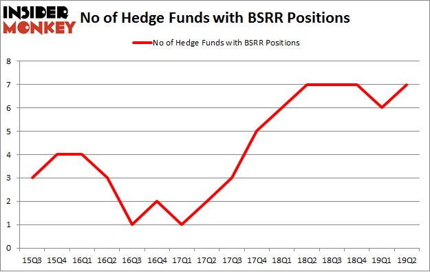 No of Hedge Funds with BSRR Positions