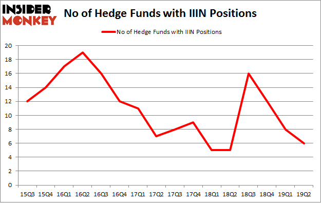 No of Hedge Funds with IIIN Positions