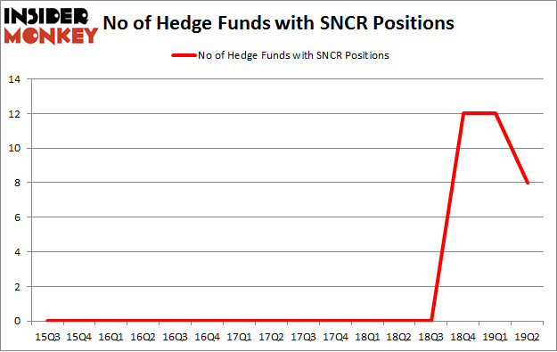 No of Hedge Funds with SNCR Positions