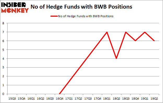 No of Hedge Funds with BWB Positions
