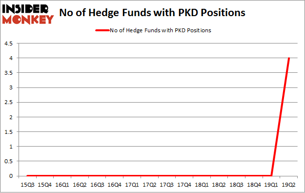 No of Hedge Funds with PKD Positions