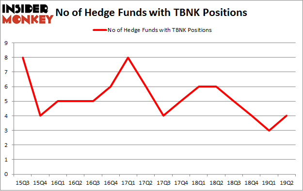 No of Hedge Funds with TBNK Positions
