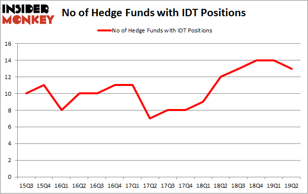 No of Hedge Funds with IDT Positions