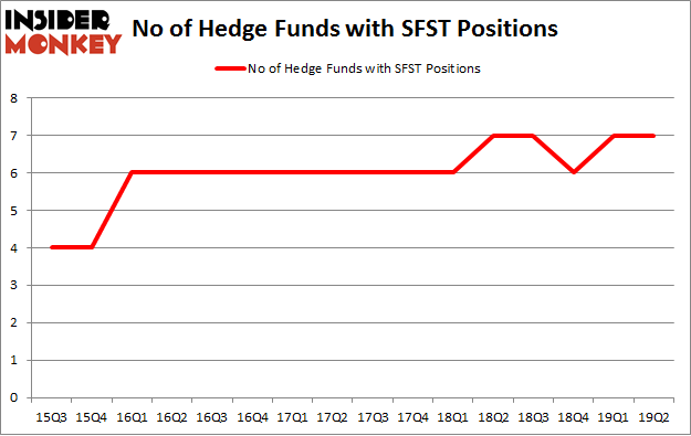 No of Hedge Funds with SFST Positions