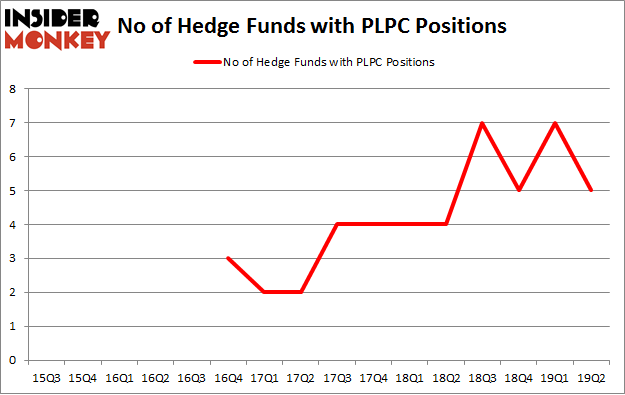 No of Hedge Funds with PLPC Positions