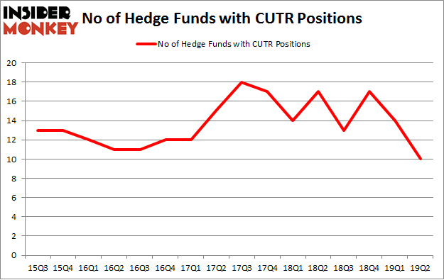 No of Hedge Funds with CUTR Positions