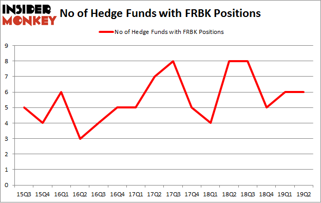 No of Hedge Funds with FRBK Positions