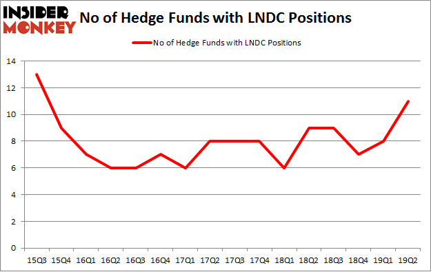 No of Hedge Funds with LNDC Positions