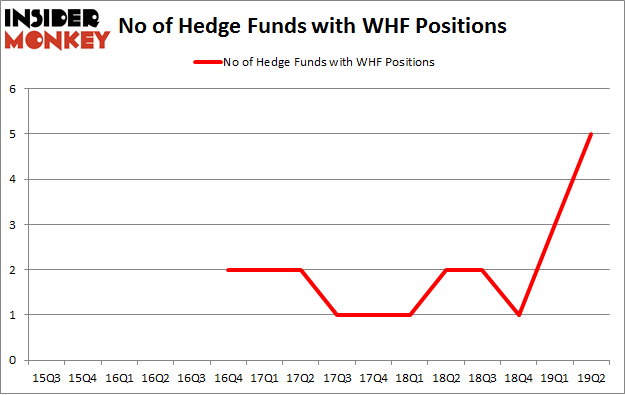 No of Hedge Funds with WHF Positions