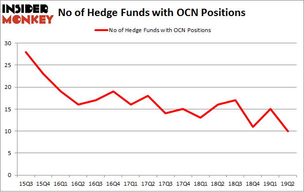 No of Hedge Funds with OCN Positions