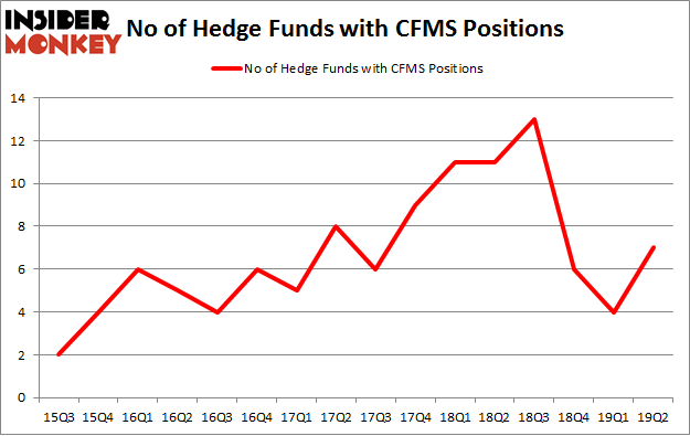 No of Hedge Funds with CFMS Positions