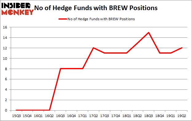 No of Hedge Funds with BREW Positions