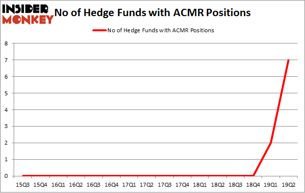 No of Hedge Funds with ACMR Positions