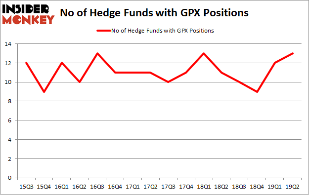 No of Hedge Funds with GPX Positions