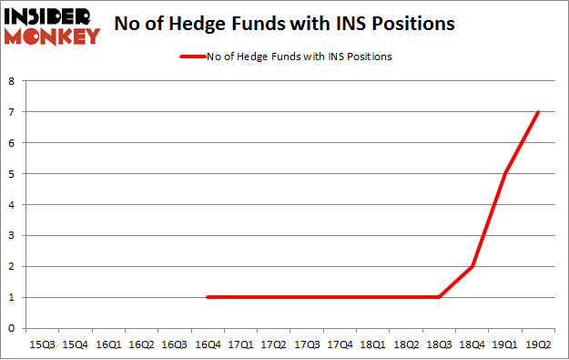 No of Hedge Funds with INS Positions