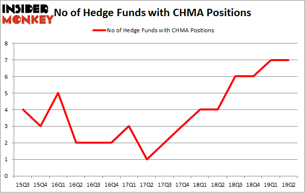 No of Hedge Funds with CHMA Positions