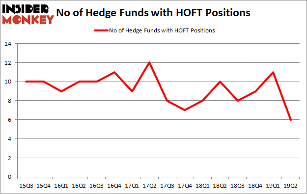 No of Hedge Funds with HOFT Positions