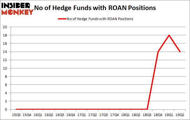 No of Hedge Funds with ROAN Positions