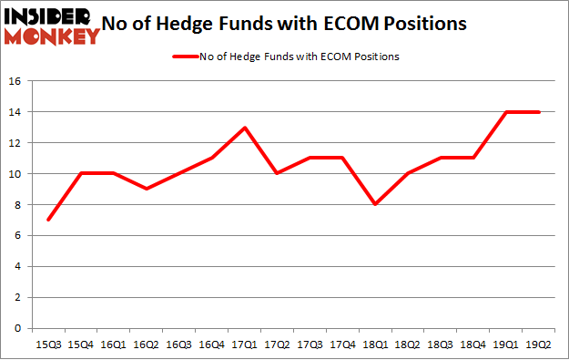 No of Hedge Funds with ECOM Positions