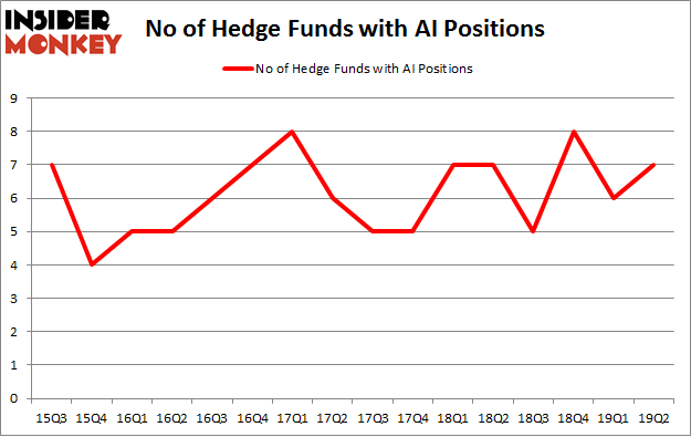 No of Hedge Funds with AI Positions