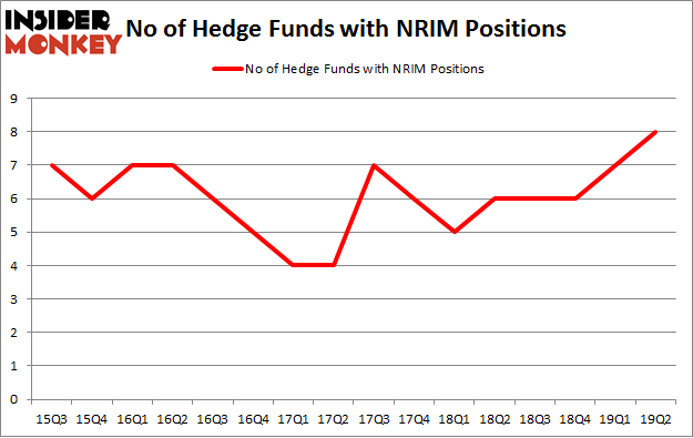 No of Hedge Funds with NRIM Positions