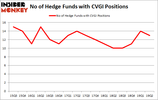 No of Hedge Funds with CVGI Positions