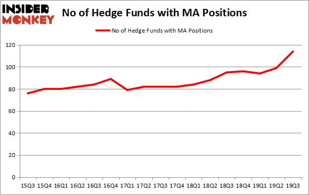 Mastercard Hedge Fund Sentiment