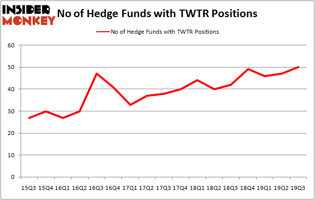 Is TWTR A Good Stock To Buy?