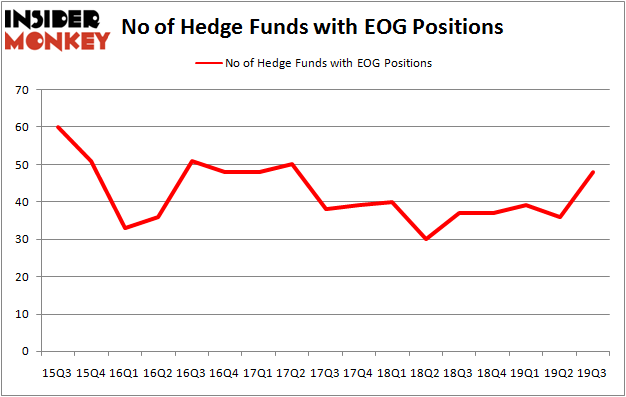 Is EOG A Good Stock To Buy?