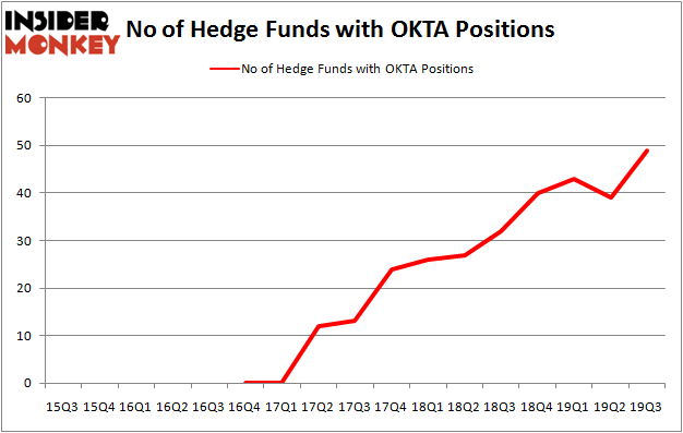 Is OKTA A Good Stock To Buy?
