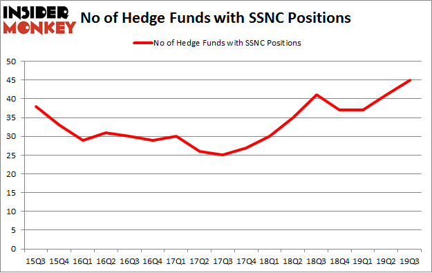 No of Hedge Funds with SSNC Positions