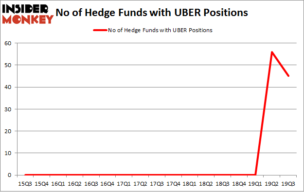 No of Hedge Funds with UBER Positions