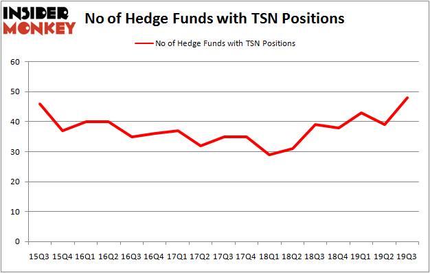 Is TSN A Good Stock To Buy?
