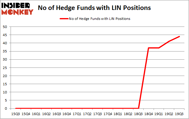 No of Hedge Funds with LIN Positions