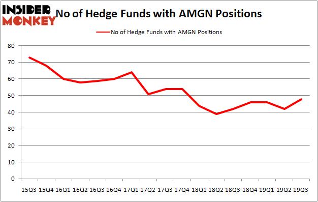 Is AMGN A Good Stock To Buy?