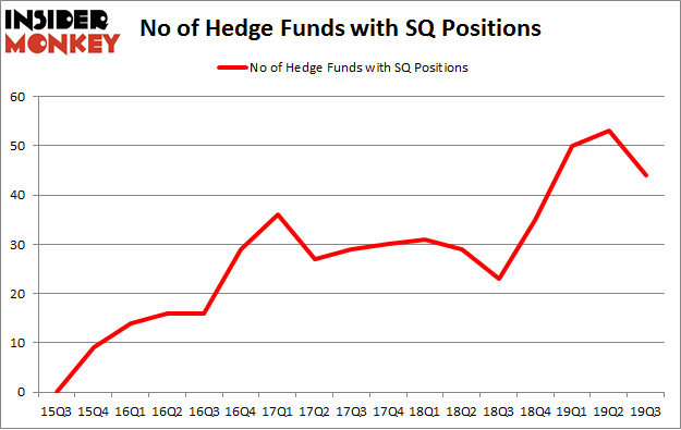 No of Hedge Funds with SQ Positions