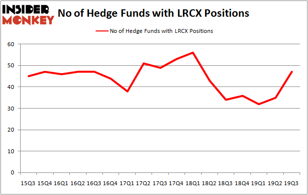 Is LRCX A Good Stock To Buy?