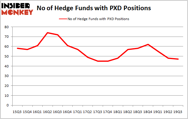 Is PXD A Good Stock To Buy?