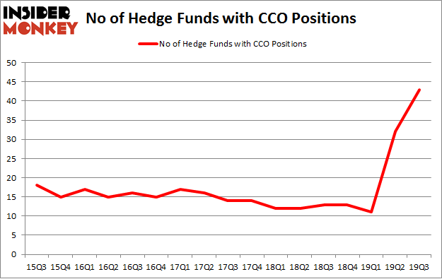 No of Hedge Funds with CCO Positions