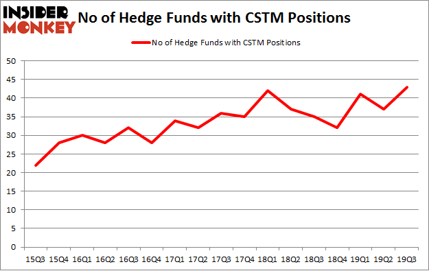 No of Hedge Funds with CSTM Positions