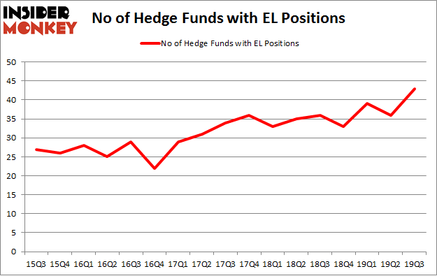 No of Hedge Funds with EL Positions