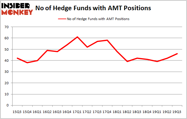 Is AMT A Good Stock To Buy?