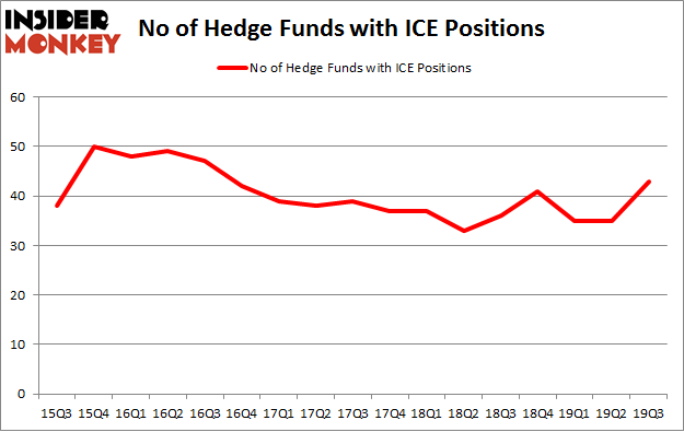 No of Hedge Funds with ICE Positions